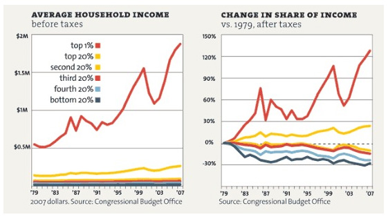 Share of Income in the US